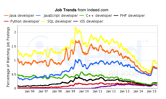 JobTrends from Indeed.com