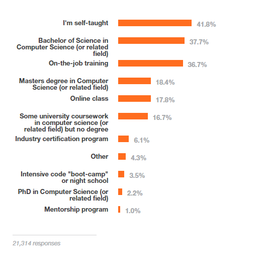 Stack Overflow Developer Survey 2015 education