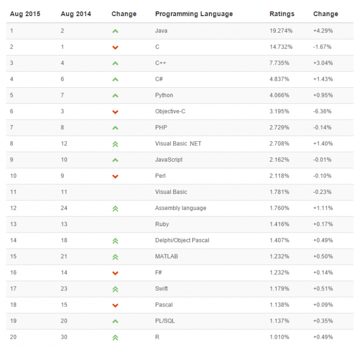 Tiobe Index on popular programming language