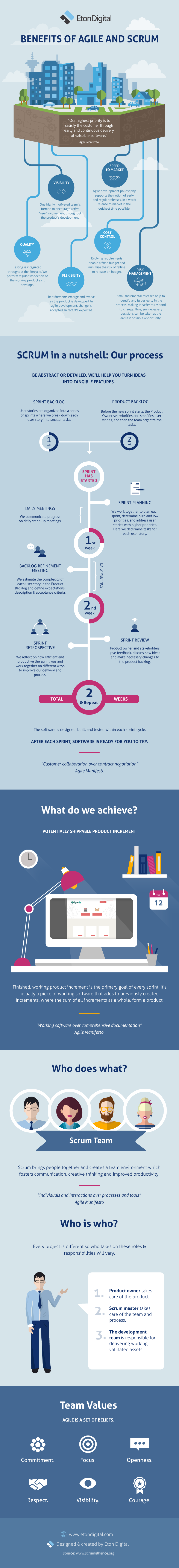 Benefits of Agile and Scrum Infographic