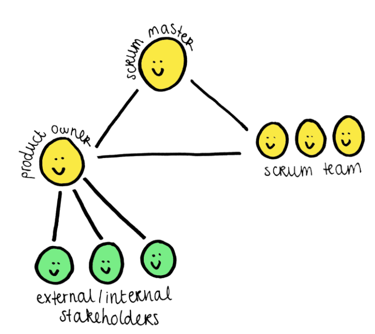 Scrum team roles illustration