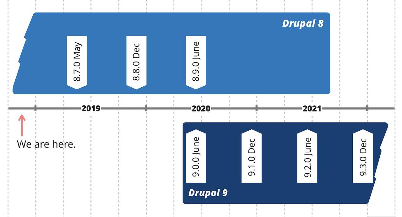 Drupal release dates
