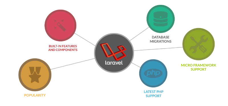 8 Powerful Laravel's Features To Boost Your Web App Project | Eton