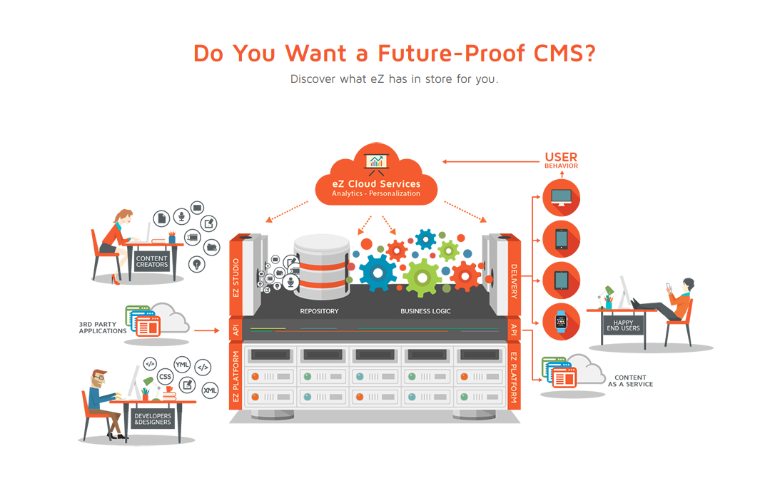 3 Key Reasons To Opt For An Enterprise CMS: The Case For eZ Platform Enterprise Edition