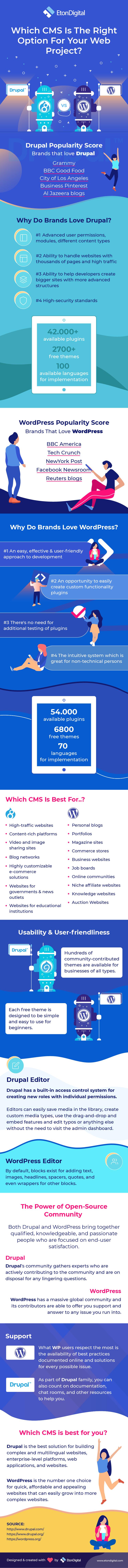 Infographic Drupal WordPress