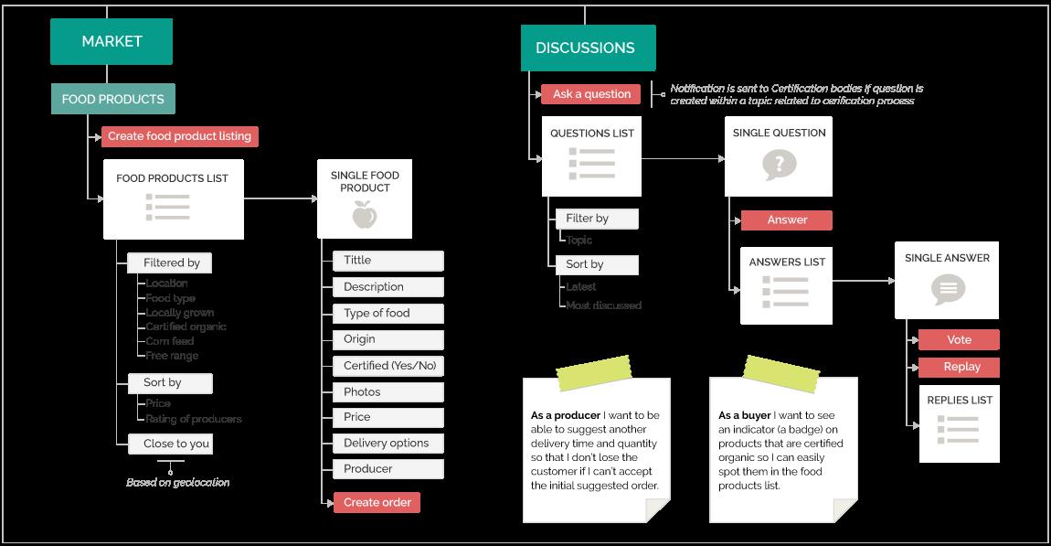 OrganicNet sitemap