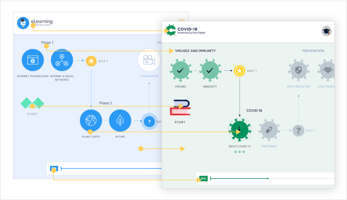 white label microlearning platform